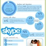Skype Moms & Technology Ingographic