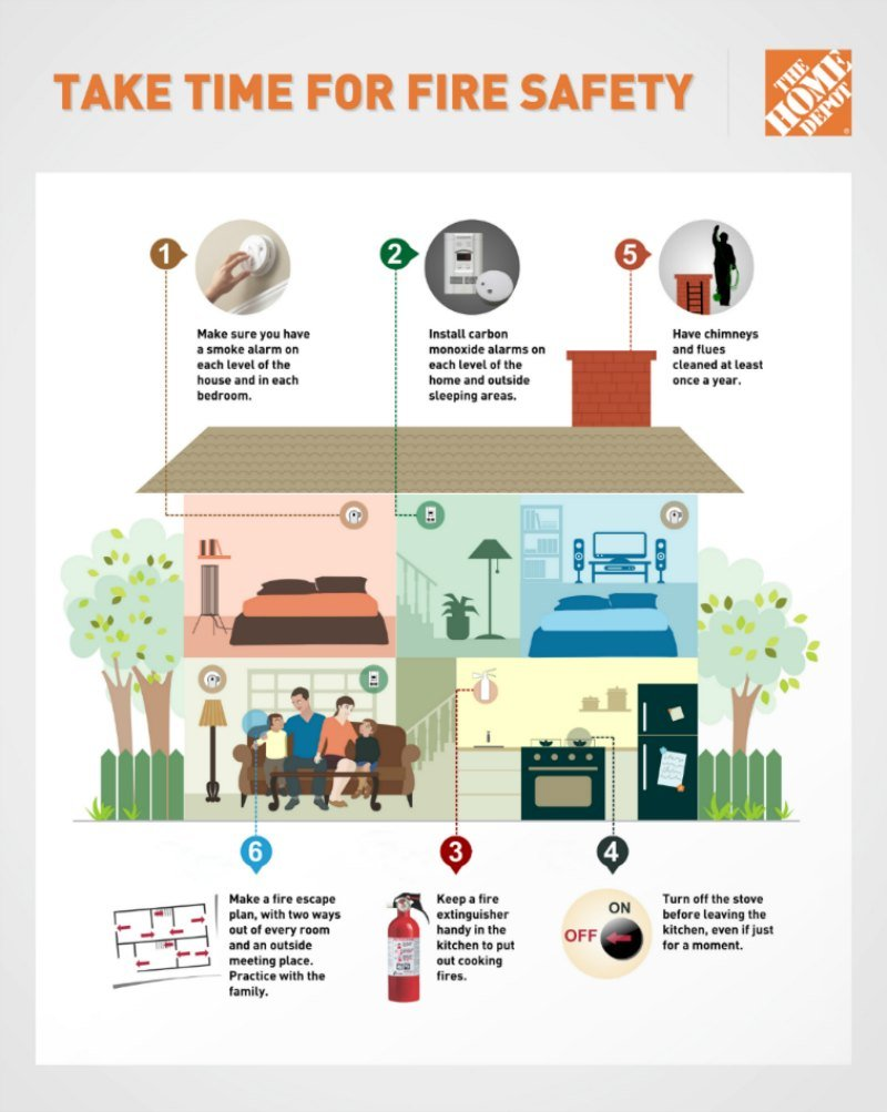 Fire safety tips for family